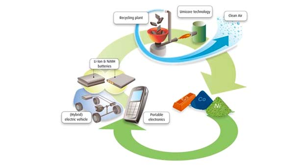 Cost Of Recycling Electric Car Batteries