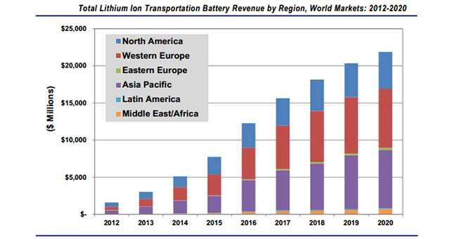Automotive Li Ion Battery Market To Grow To 22b In 2020