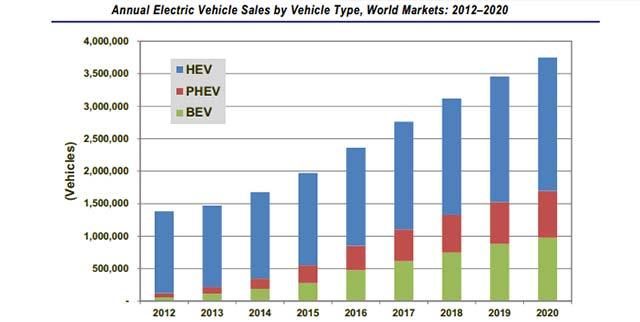 EV-Sales_1