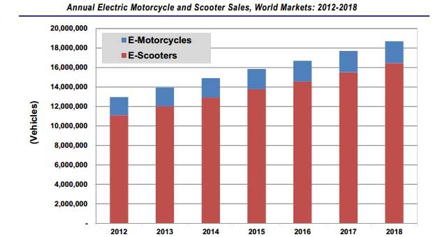Electric-Motorcycle-Sales