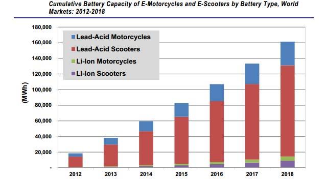 Electric-Motorcycle-Sales_1