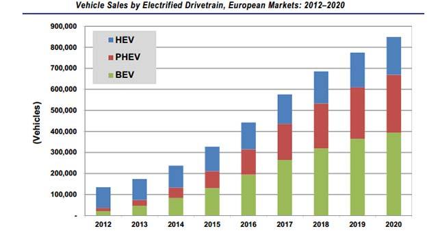 European-EV-Sales
