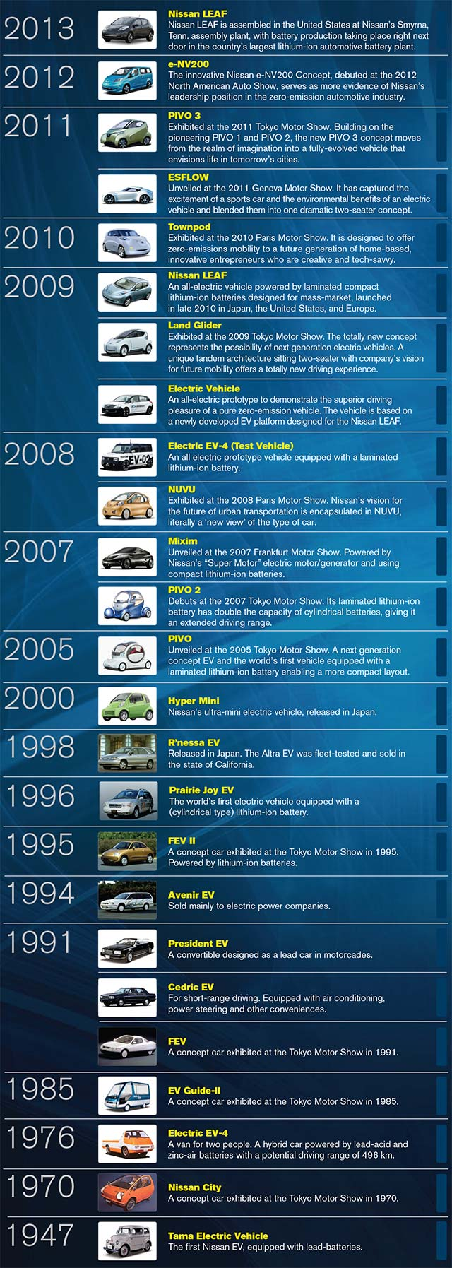 Infographic History Of Nissan S Electric Cars