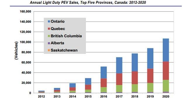 PEV-Sales-Canada