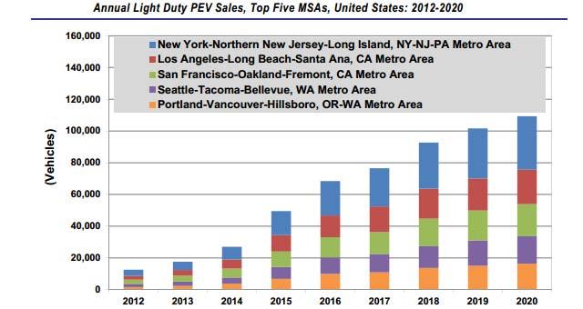 PEV-Sales-US