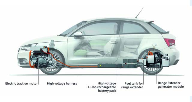 Range Extender Technology For Electric Vehicles Erev That Overcomes Anxiety Is Set To Accelerate According A New Report From Frost Sullivan