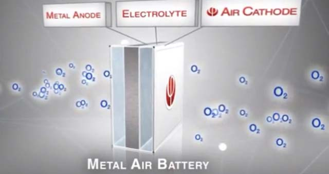 Aluminum-Air-Battery