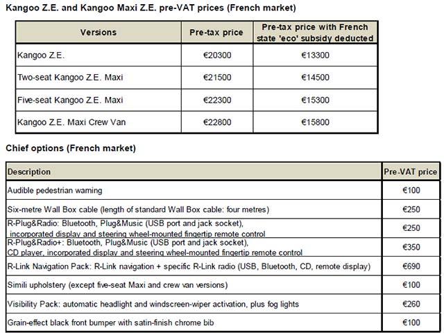 Renault-Kangoo-ZE_price
