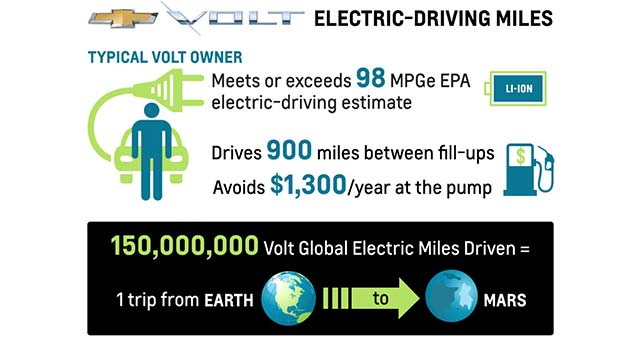 Volt-Electric-Driving-Miles