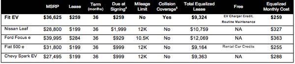 Fit-EV-Lease-Comparison