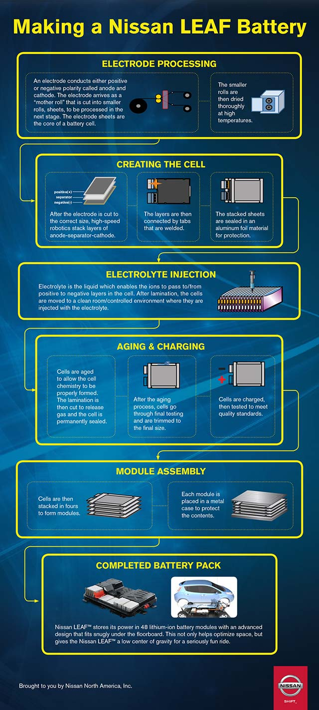 Infographic-Making-a-Nissan-LEAF-Battery