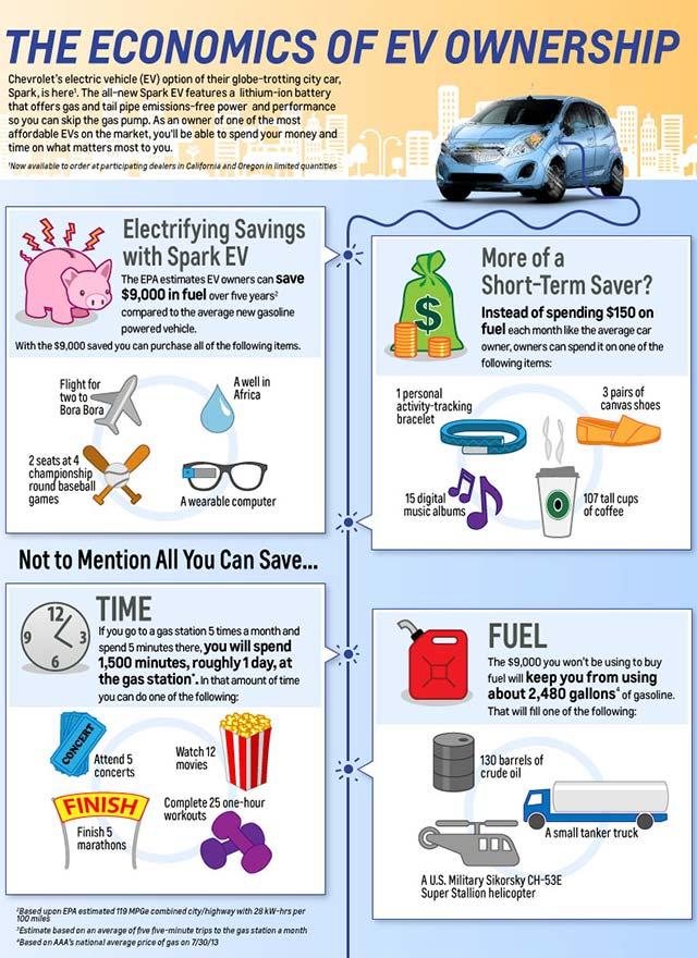 Spark-EV-Infographic