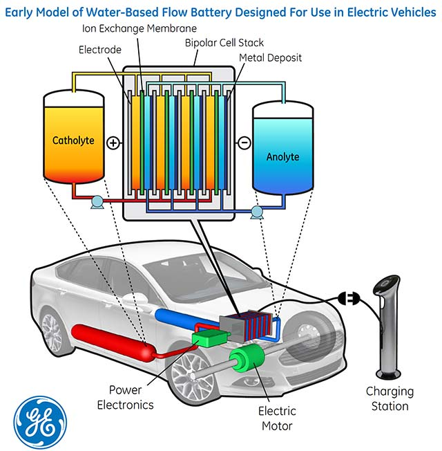 Water-Based-Flow-Battery