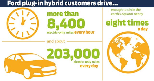 Ford Plug Ins Use Enough Electric Only Miles To Circle