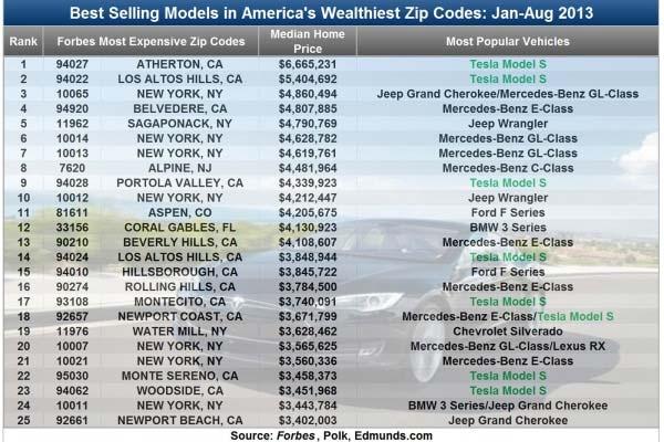 Model-S-Sales