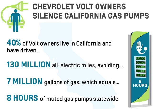 Volt-Electric-Miles