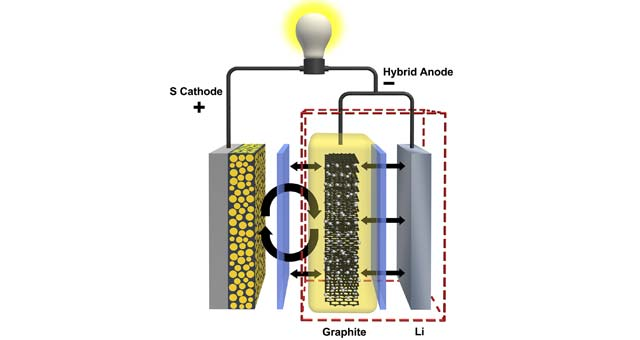 lithium-sulfur-battery
