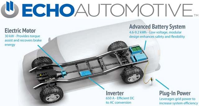Echo-Automotive