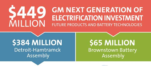GM-Electrification-Investment_s