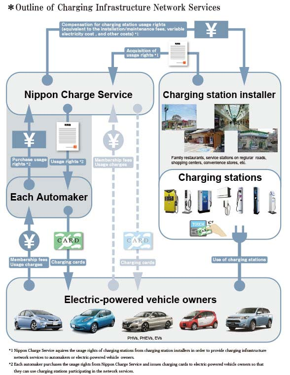 Nippon-Charge-Service