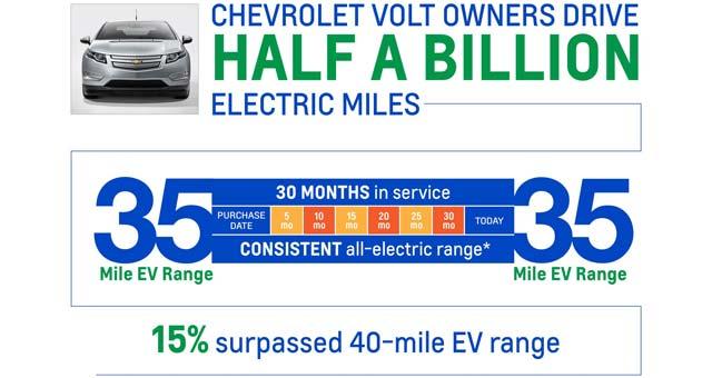 Volt-500m-Electric-Miles
