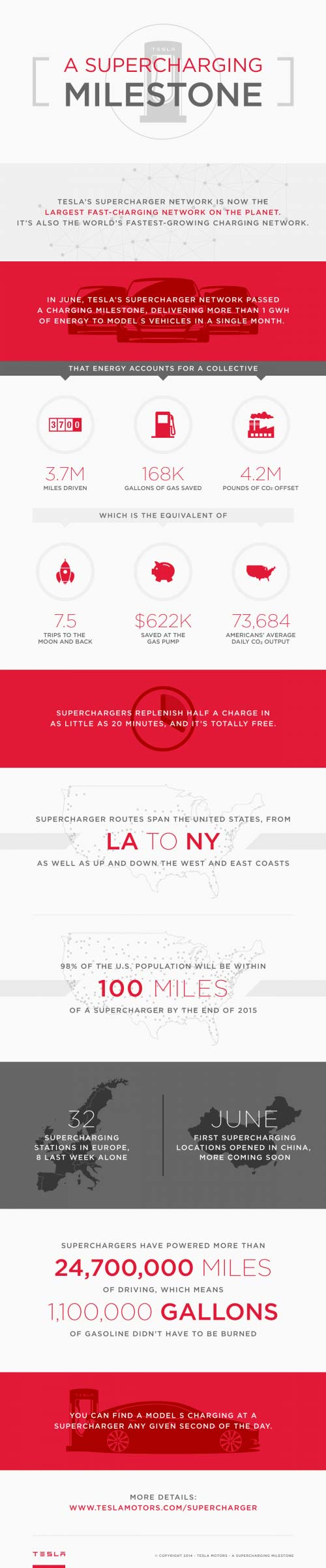 Tesla-Supercharger-Infographic
