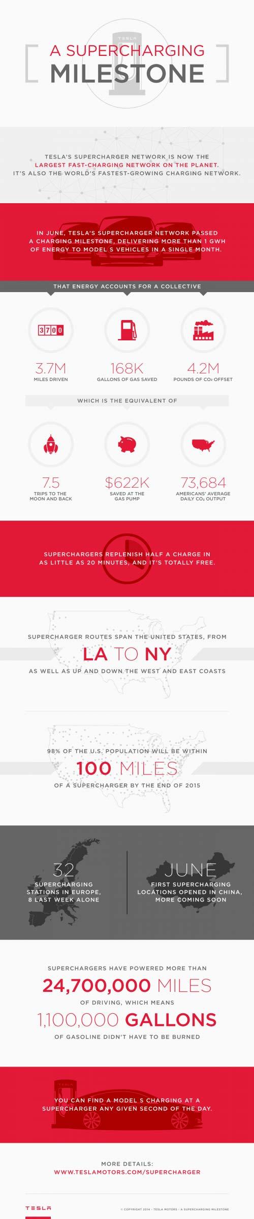 Tesla-Supercharger-Infographic