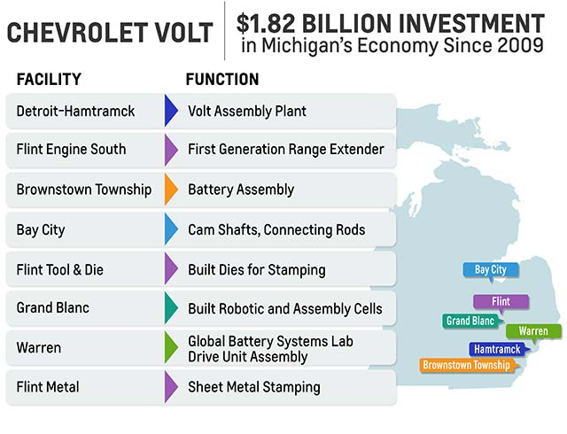 Volt-Michigan-Investment
