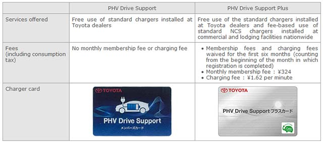 PHV-Drive-Support