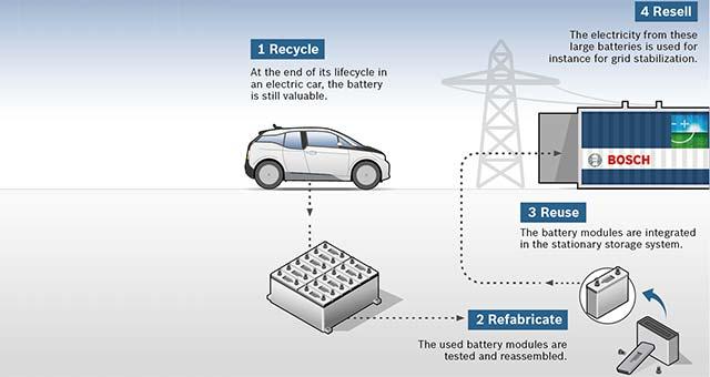 Bosch-BMW-Used-EV-Batteries