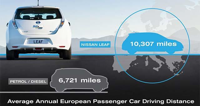 Leaf-drivers-average-driving