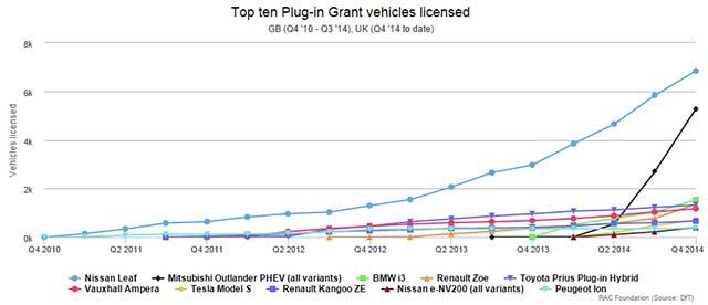 top-ten-plug-in-grant-vehicles