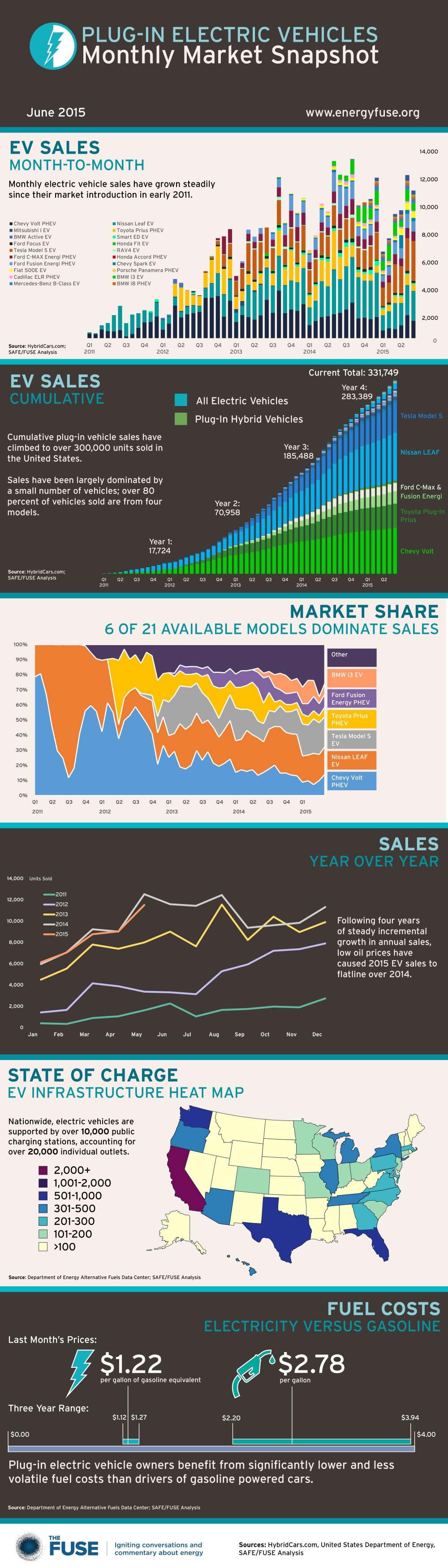 ev-sales-month-to-month