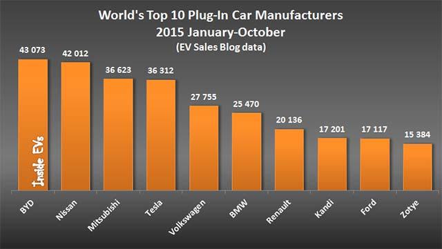 top-ev-manufacturers