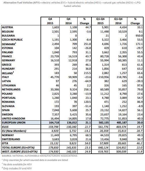 Q4-Total-AFV-Sales-EU