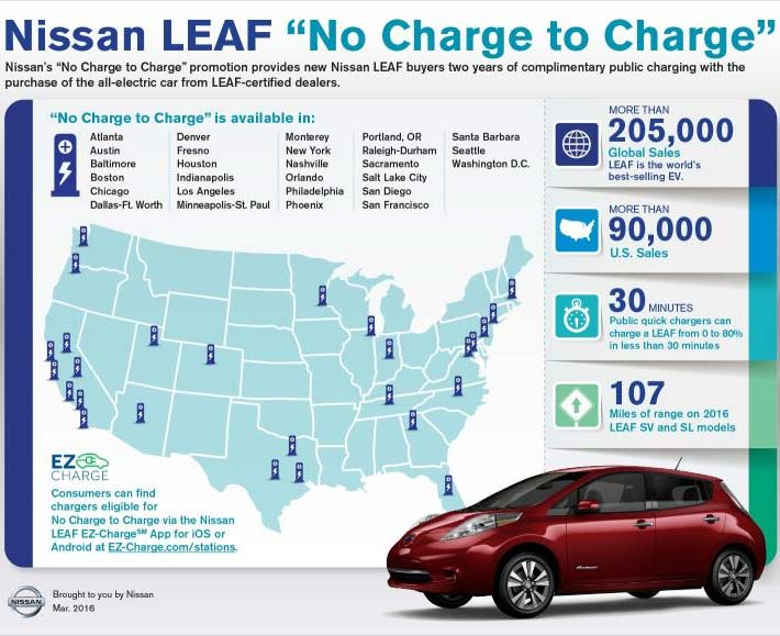 Nissan-No-Charge-To-Charge