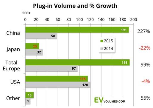 plug-in-volume-grow