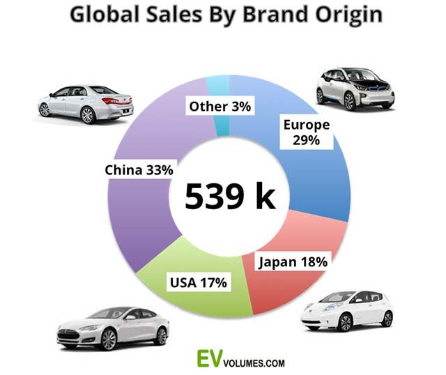 sales-by-brand