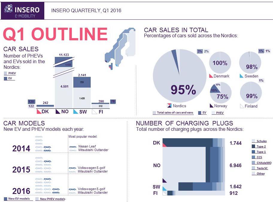 Infographic-Q1-2016-Nordic-EV-market
