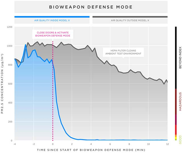 tesla-Bioweapon-Defense-Mode_1