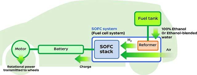 Nissan-e-Bio-Fuel-Cell_1
