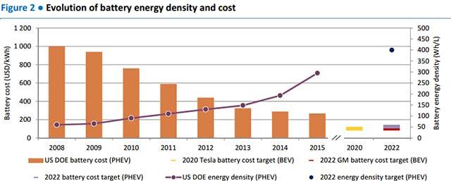battery-density