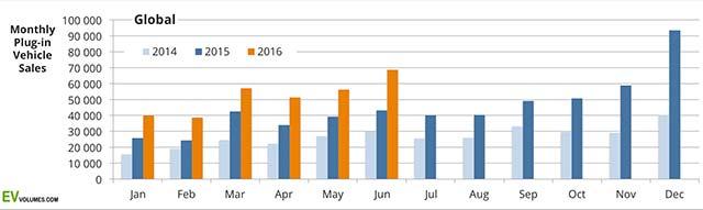 H1-2016-EV-sales