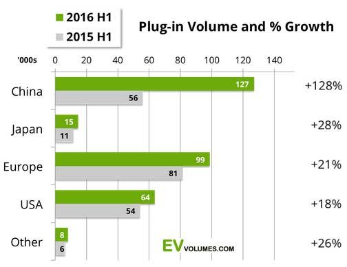 H1-2016-EV-sales_1