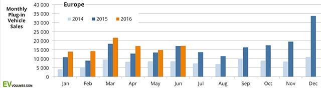 europe-plug-in-sales-H1-2016