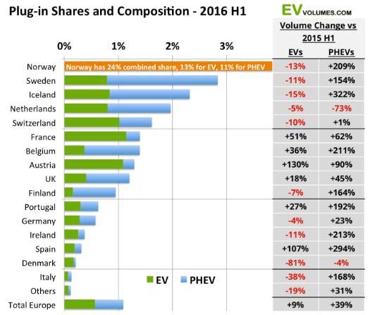 europe-plug-in-sales-H1-2016_1