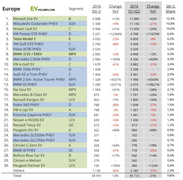 europe-plug-in-sales-H1-2016_3
