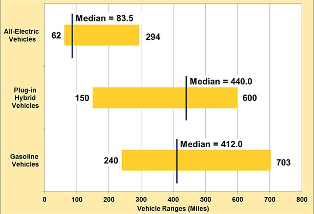 median-ev-range