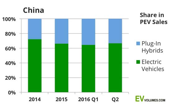 china-plug-in-sales-q1-q2_1