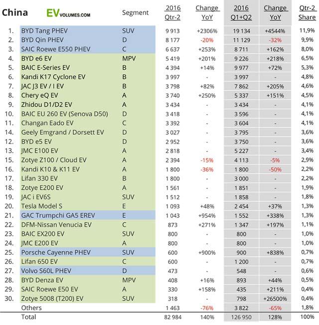 china-plug-in-sales-q1-q2_3